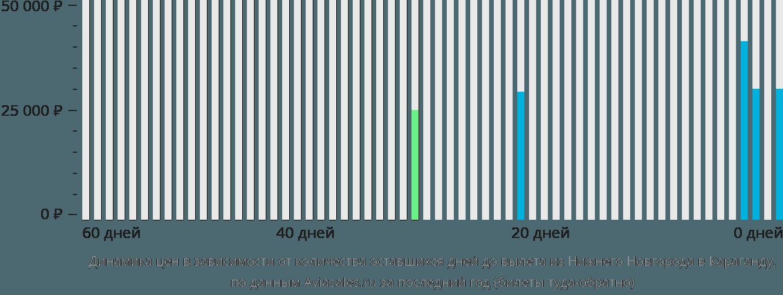 Динамика цен в зависимости от количества оставшихся дней до вылета из Нижнего Новгорода в Караганду