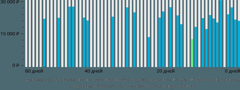 Динамика цен в зависимости от количества оставшихся дней до вылета из Нижнего Новгорода в Красноярск