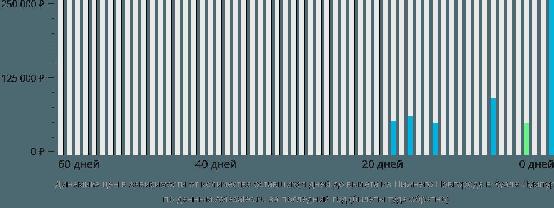 Динамика цен в зависимости от количества оставшихся дней до вылета из Нижнего Новгорода в Куала-Лумпур