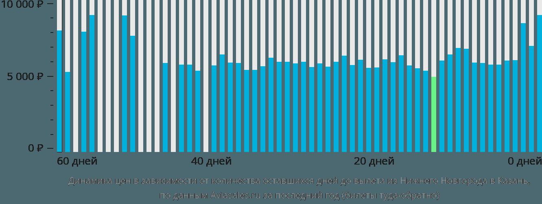 Динамика цен в зависимости от количества оставшихся дней до вылета из Нижнего Новгорода в Казань