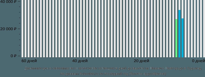Динамика цен в зависимости от количества оставшихся дней до вылета из Нижнего Новгорода в Худжанд