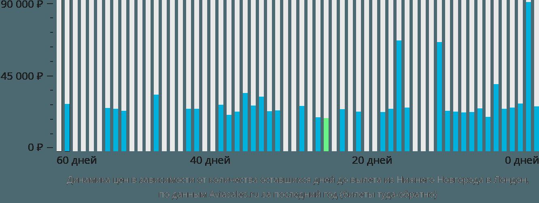 Динамика цен в зависимости от количества оставшихся дней до вылета из Нижнего Новгорода в Лондон