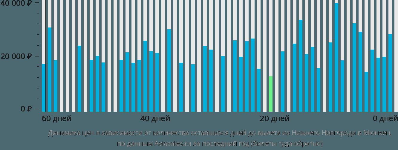 Динамика цен в зависимости от количества оставшихся дней до вылета из Нижнего Новгорода в Мюнхен