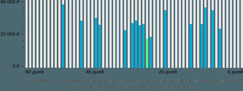 Динамика цен в зависимости от количества оставшихся дней до вылета из Нижнего Новгорода в Неаполь
