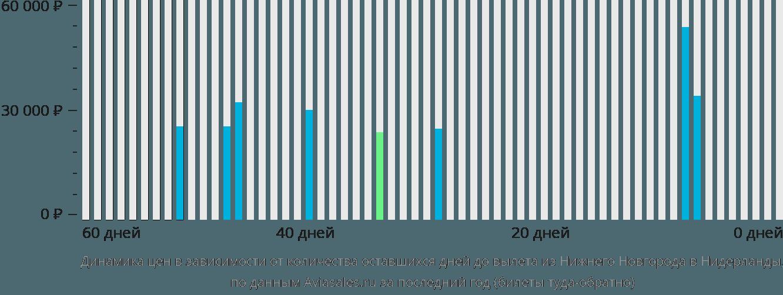 Динамика цен в зависимости от количества оставшихся дней до вылета из Нижнего Новгорода в Нидерланды