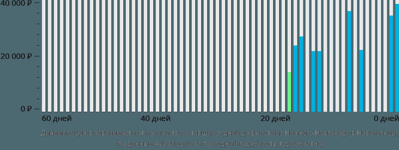 Динамика цен в зависимости от количества оставшихся дней до вылета из Нижнего Новгорода в Новокузнецк