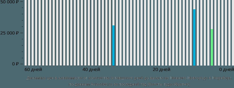 Динамика цен в зависимости от количества оставшихся дней до вылета из Нижнего Новгорода в Нюрнберг