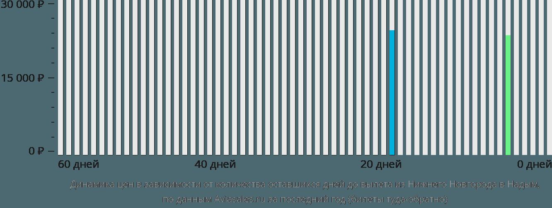 Динамика цен в зависимости от количества оставшихся дней до вылета из Нижнего Новгорода в Надым