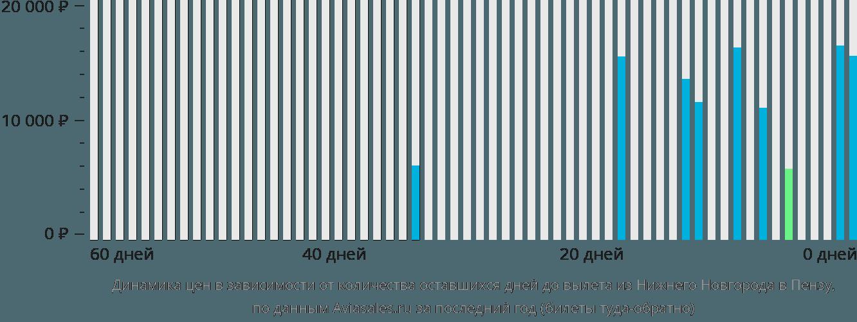 Динамика цен в зависимости от количества оставшихся дней до вылета из Нижнего Новгорода в Пензу