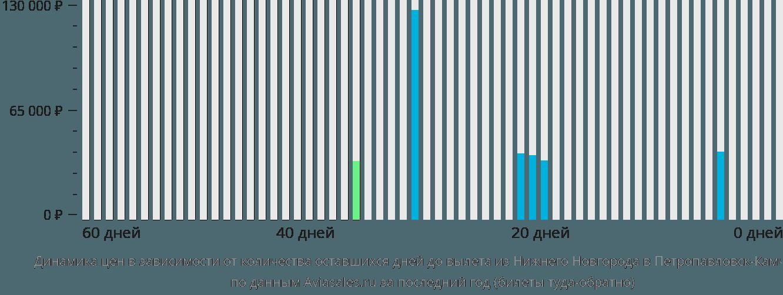 Динамика цен в зависимости от количества оставшихся дней до вылета из Нижнего Новгорода в Петропавловск-Камчатский
