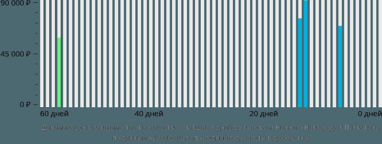 Динамика цен в зависимости от количества оставшихся дней до вылета из Нижнего Новгорода в Пунта-Кану