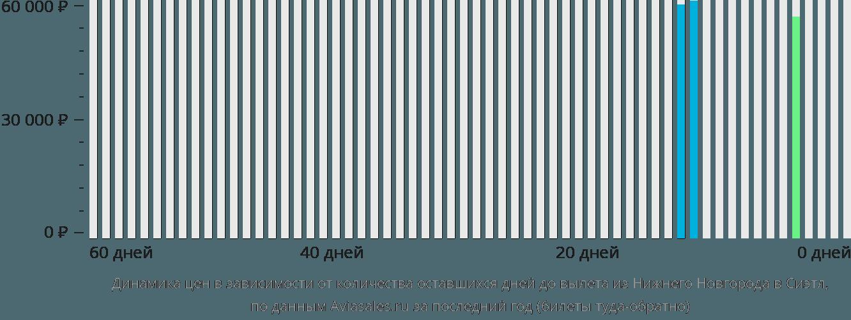 Динамика цен в зависимости от количества оставшихся дней до вылета из Нижнего Новгорода в Сиэтл