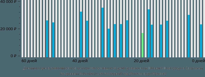 Динамика цен в зависимости от количества оставшихся дней до вылета из Нижнего Новгорода в Стокгольм