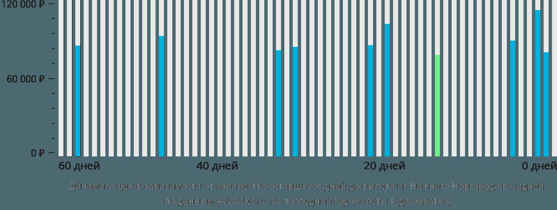 Динамика цен в зависимости от количества оставшихся дней до вылета из Нижнего Новгорода в Сидней