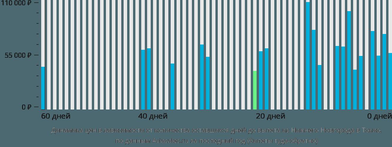Динамика цен в зависимости от количества оставшихся дней до вылета из Нижнего Новгорода в Токио