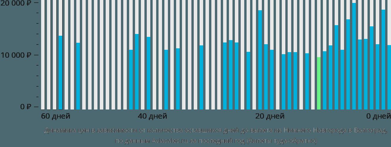 Динамика цен в зависимости от количества оставшихся дней до вылета из Нижнего Новгорода в Волгоград