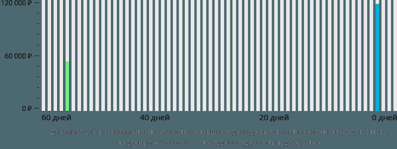 Динамика цен в зависимости от количества оставшихся дней до вылета из Нижнего Новгорода в Оттаву