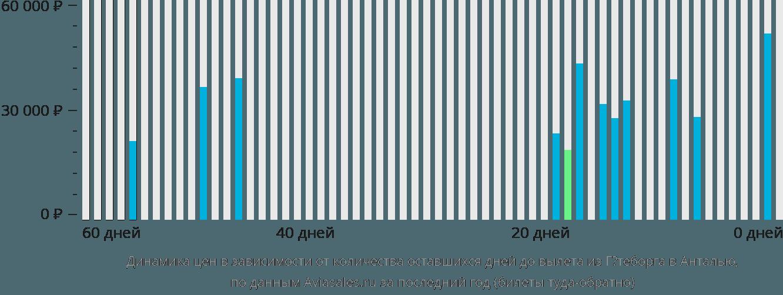 Динамика цен в зависимости от количества оставшихся дней до вылета из Гётеборга в Анталью