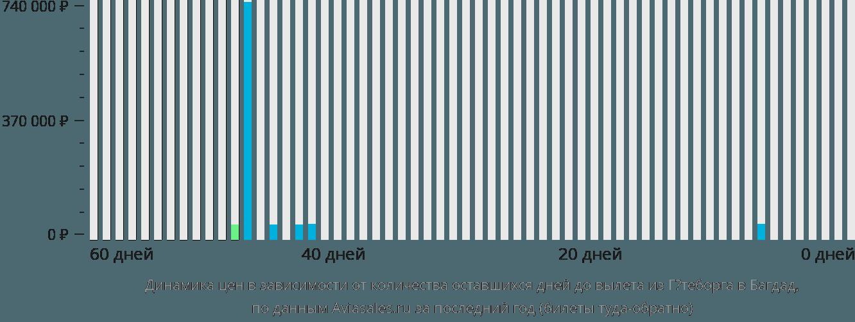 Динамика цен в зависимости от количества оставшихся дней до вылета из Гётеборга в Багдад