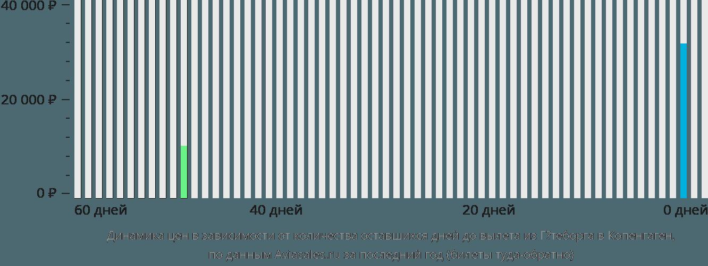 Динамика цен в зависимости от количества оставшихся дней до вылета из Гётеборга в Копенгаген