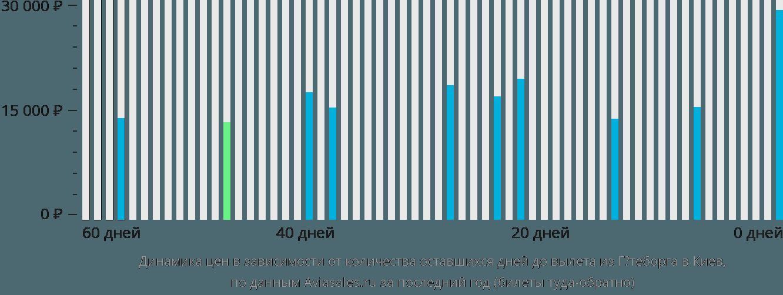 Динамика цен в зависимости от количества оставшихся дней до вылета из Гётеборга в Киев