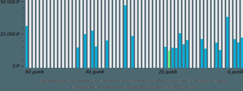 Динамика цен в зависимости от количества оставшихся дней до вылета из Гётеборга в Стамбул