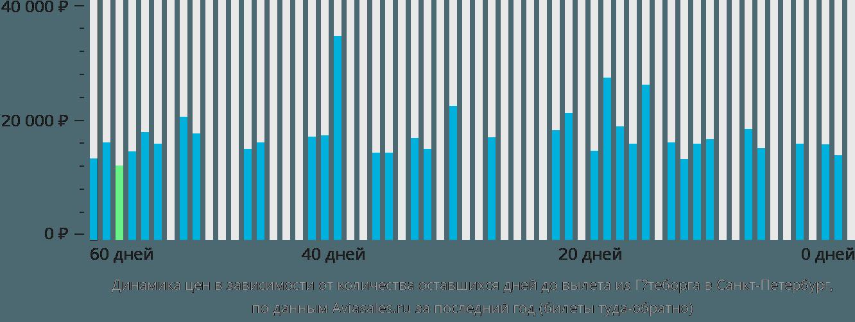 Динамика цен в зависимости от количества оставшихся дней до вылета из Гётеборга в Санкт-Петербург