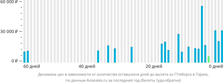 Динамика цен в зависимости от количества оставшихся дней до вылета из Гётеборга в Париж