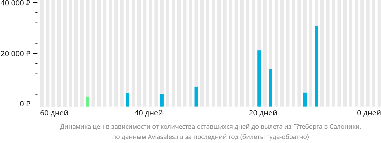 Динамика цен в зависимости от количества оставшихся дней до вылета из Гётеборга в Салоники