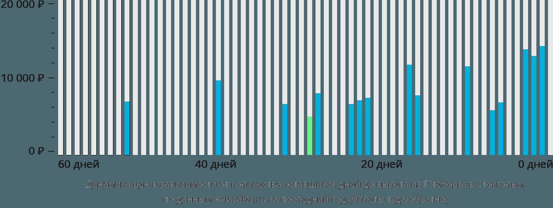 Динамика цен в зависимости от количества оставшихся дней до вылета из Гётеборга в Стокгольм