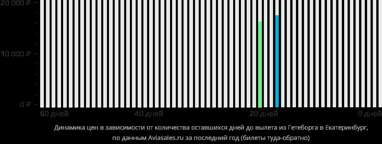 Динамика цен в зависимости от количества оставшихся дней до вылета из Гётеборга в Екатеринбург