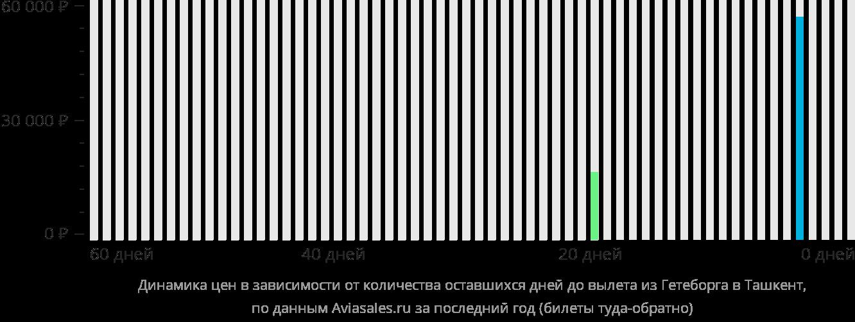 Динамика цен в зависимости от количества оставшихся дней до вылета из Гётеборга в Ташкент