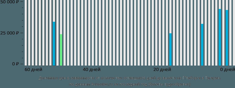 Динамика цен в зависимости от количества оставшихся дней до вылета из Гётеборга в Тегеран