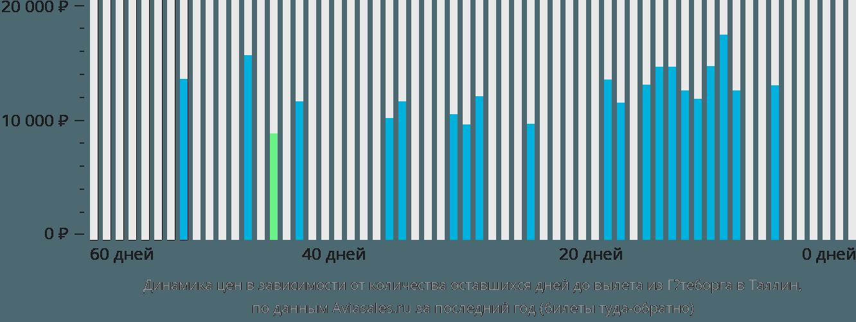 Динамика цен в зависимости от количества оставшихся дней до вылета из Гётеборга в Таллин