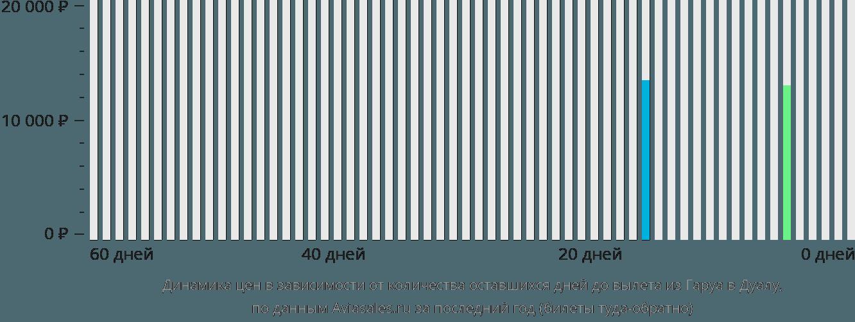 Динамика цен в зависимости от количества оставшихся дней до вылета из Гаруа в Дуалу