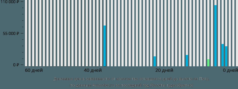 Динамика цен в зависимости от количества оставшихся дней до вылета из Патры