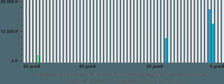 Динамика цен в зависимости от количества оставшихся дней до вылета из Жироны в Лондон