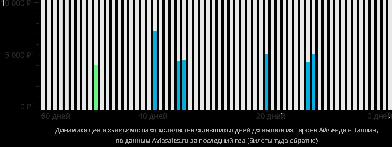 Динамика цен в зависимости от количества оставшихся дней до вылета из Жироны в Таллин