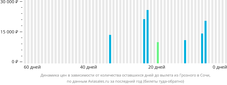Динамика цен в зависимости от количества оставшихся дней до вылета из Грозного в Сочи