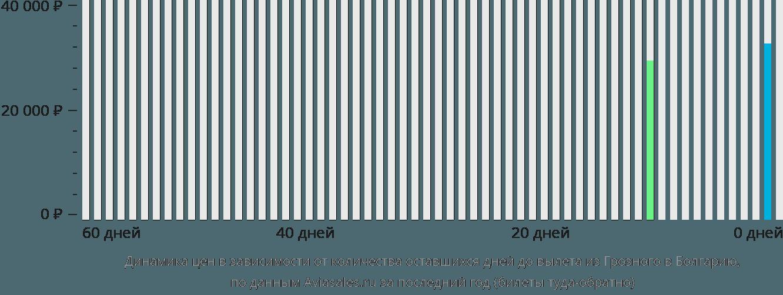 Динамика цен в зависимости от количества оставшихся дней до вылета из Грозного в Болгарию