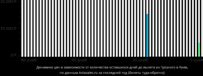 Динамика цен в зависимости от количества оставшихся дней до вылета из Грозного в Киев