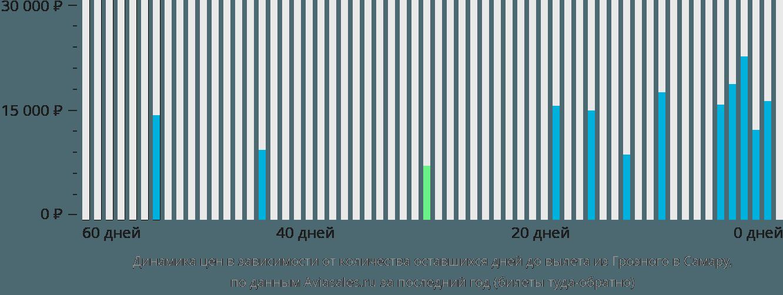 Динамика цен в зависимости от количества оставшихся дней до вылета из Грозного в Самару