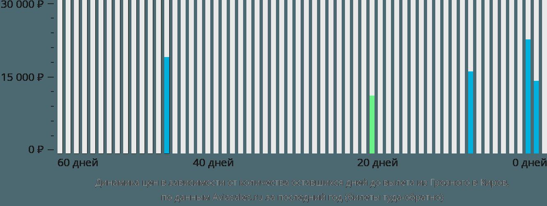 Динамика цен в зависимости от количества оставшихся дней до вылета из Грозного в Киров