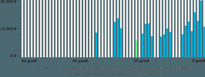 Динамика цен в зависимости от количества оставшихся дней до вылета из Грозного в Казань