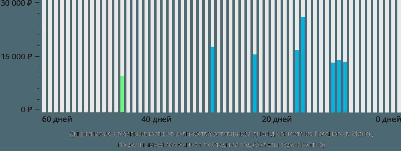 Динамика цен в зависимости от количества оставшихся дней до вылета из Грозного в Минск