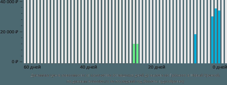 Динамика цен в зависимости от количества оставшихся дней до вылета из Грозного в Новый Уренгой