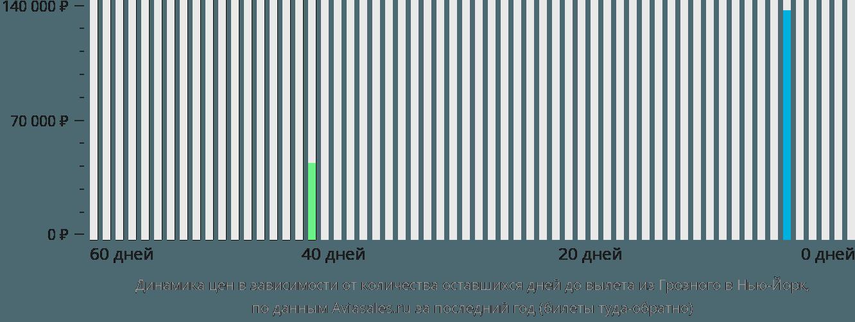 Динамика цен в зависимости от количества оставшихся дней до вылета из Грозного в Нью-Йорк