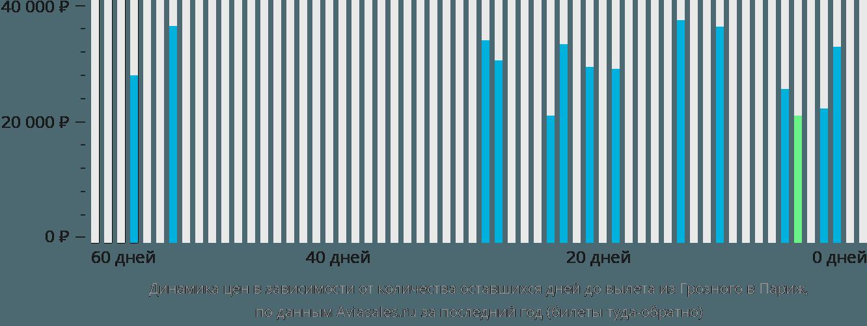 Динамика цен в зависимости от количества оставшихся дней до вылета из Грозного в Париж