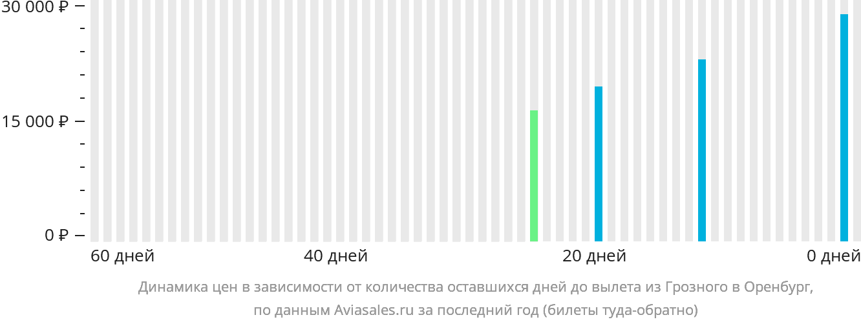 Динамика цен в зависимости от количества оставшихся дней до вылета из Грозного в Оренбург