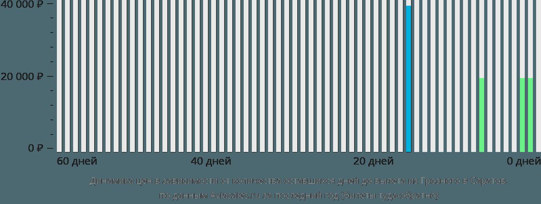 Динамика цен в зависимости от количества оставшихся дней до вылета из Грозного в Саратов